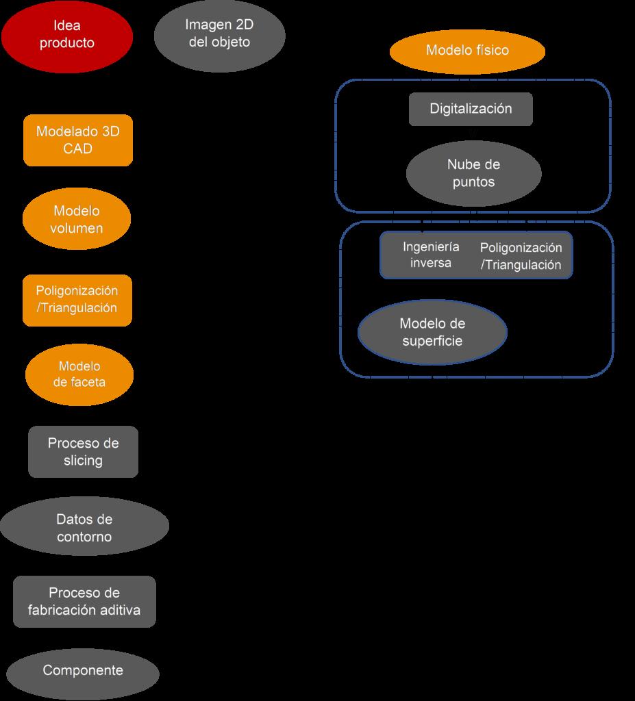 Diagrama de obtención de un modelo 3D