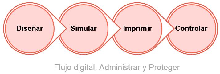 Flujo digital en procesos de fabricación aditiva