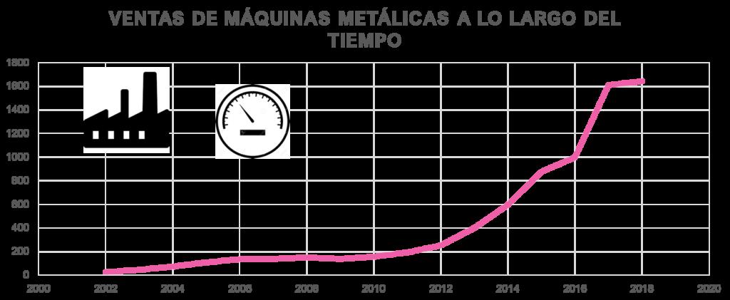 Evolución en la venta de máquinas impresoras de metal
