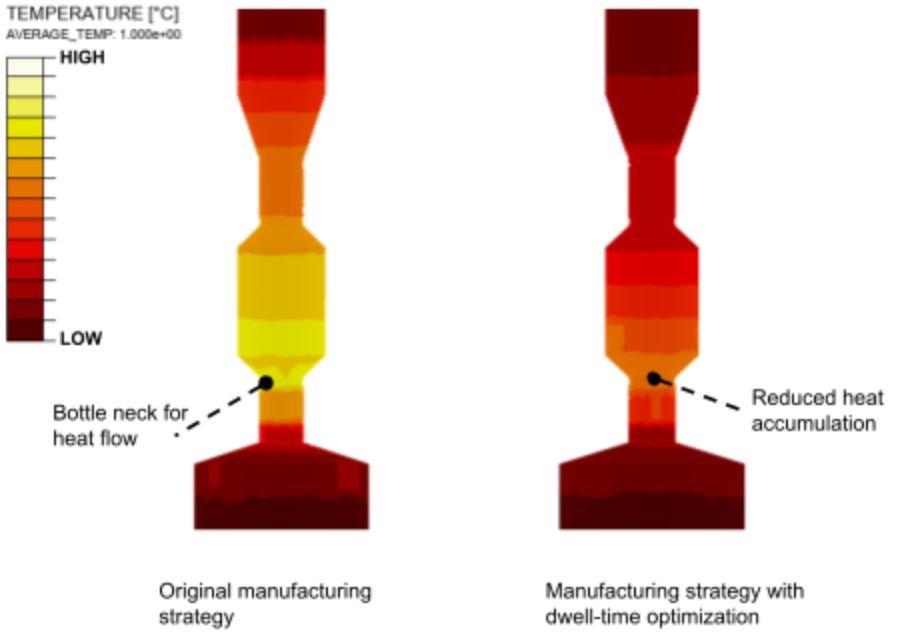 temperaturas medias simuladas a lo largo del proceso de fabricación