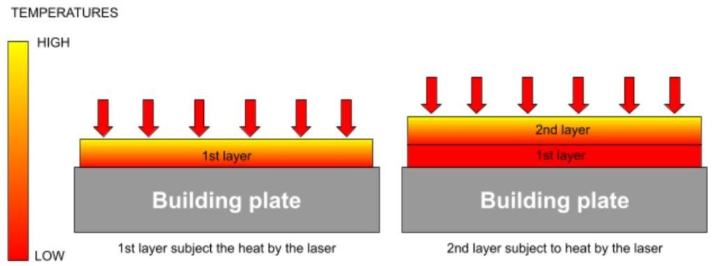 Proceso de fabricación de la primera y segunda capa